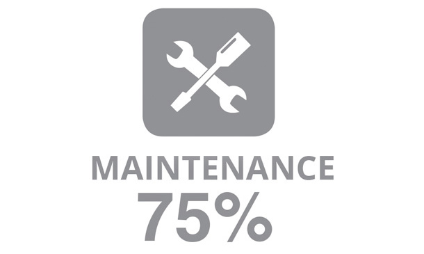 "Illustration showing a wrench and screwdriver with the word ""Maintenance"" and the number ""75%"""