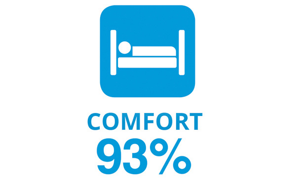 "Illustration showing a person in bed with the word ""Comfort"" and the number ""93%""."