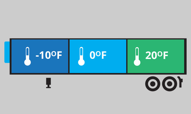 Illustration of a trailer showing compartments of trailer are at -10, 0 and 20 degrees.