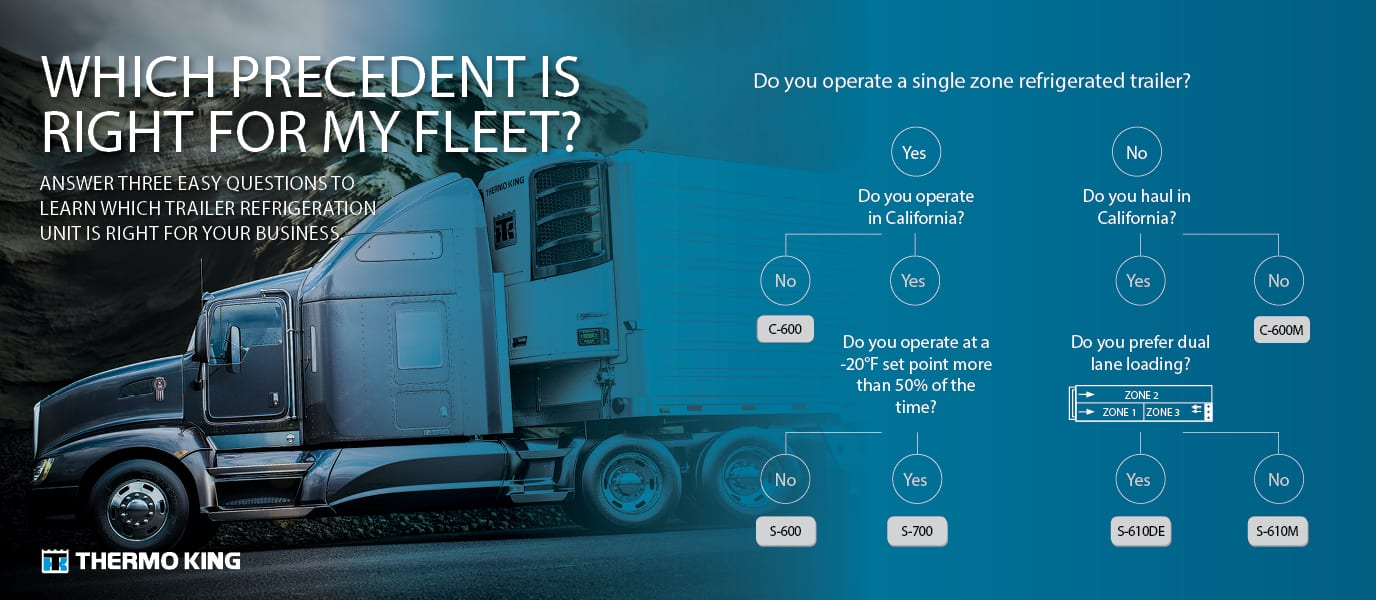 Refrigerated Trailer | Transport Refrigeration | Thermo King
